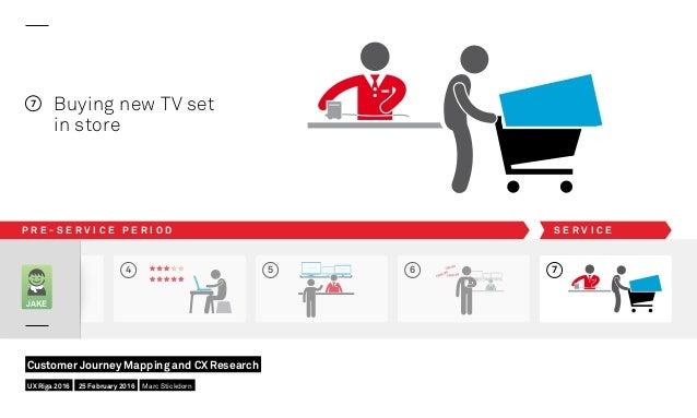 4 5 6 JAKE 7 Buying new TV set in store 7 P R E - S E R V I C E P E R I O D S E R V I C E UX Riga 2016 Customer Journey Ma...