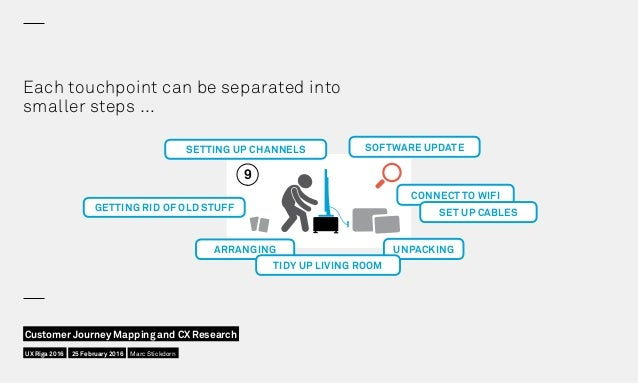 Each touchpoint can be separated into smaller steps … 9 UNPACKINGARRANGING GETTING RID OF OLD STUFF SETTING UP CHANNELS TI...