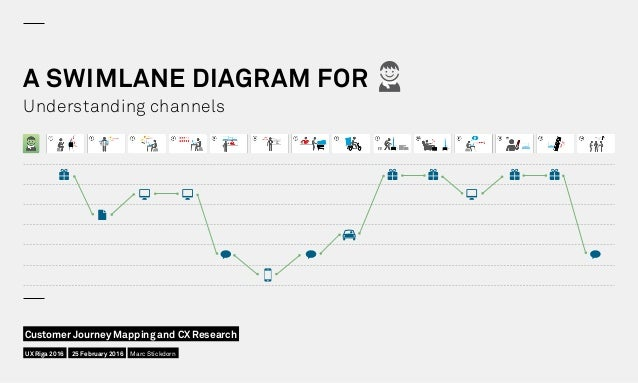 A SWIMLANE DIAGRAM FOR Understanding channels UX Riga 2016 Customer Journey Mapping and CX Research 25 February 2016 Marc ...
