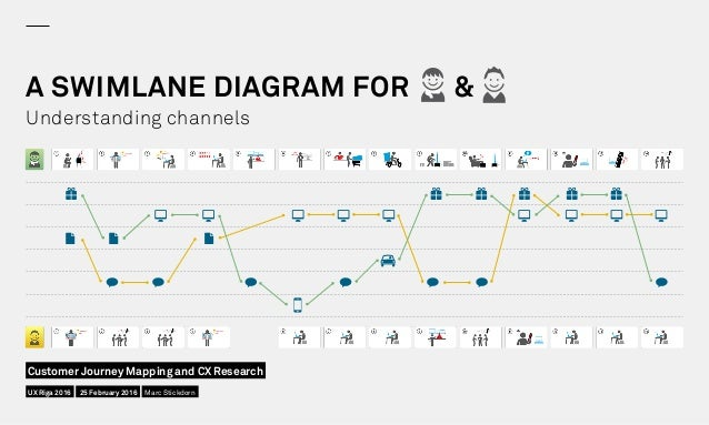 A SWIMLANE DIAGRAM FOR & Understanding channels UX Riga 2016 Customer Journey Mapping and CX Research 25 February 2016 Mar...