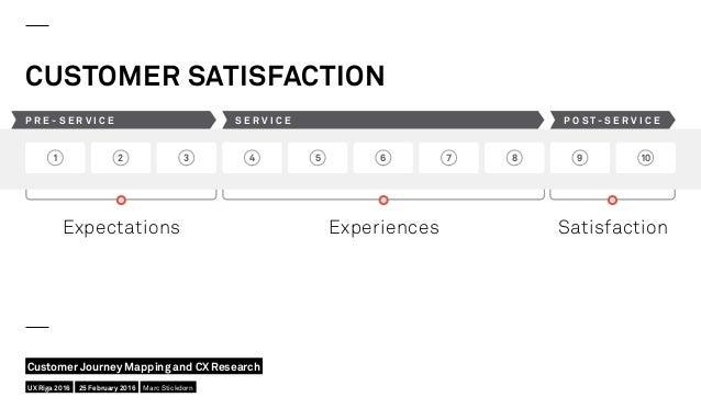 CUSTOMER SATISFACTION 1 2 3 4 5 6 7 8 9 10 P R E - S E R V I C E S E R V I C E P O S T - S E R V I C E Expectations Experi...