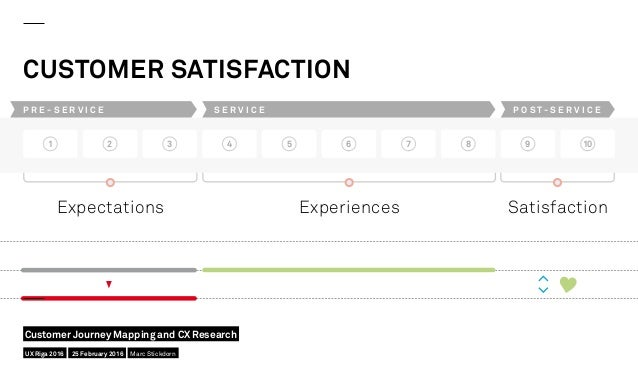 CUSTOMER SATISFACTION Expectations Experiences Satisfaction 1 2 3 4 5 6 7 8 9 10 P R E - S E R V I C E S E R V I C E P O S...