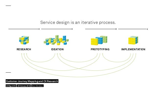 Service design is an iterative process. REFLECTION IMPLEMENTATIONEXPLORATION CREATIONRESEARCH IDEATION PROTOTYPING IMPLEME...