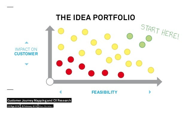 THE IDEA PORTFOLIO IMPACT ON CUSTOMER FEASIBILITY START HERE! UX Riga 2016 Customer Journey Mapping and CX Research 25 Feb...