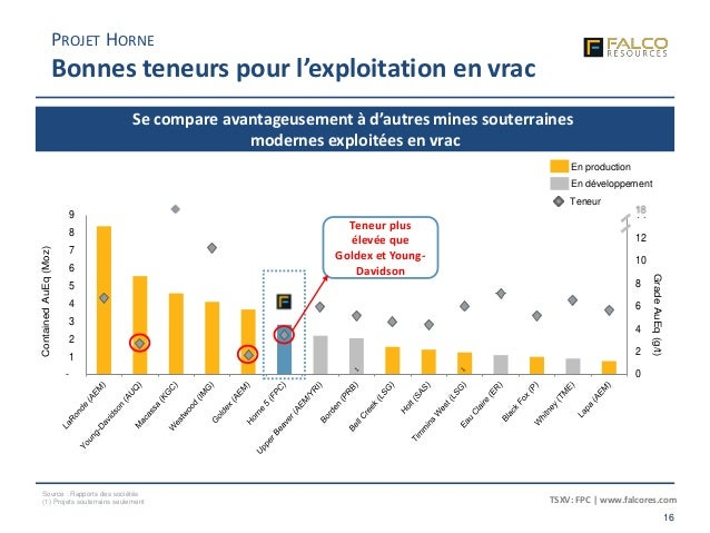 TSXV: FPC | www.falcores.com 16 0 2 4 6 8 10 12 14 - 1 2 3 4 5 6 7 8 9 GradeAuEq(g/t) ContainedAuEq(Moz) Source : Rapports...