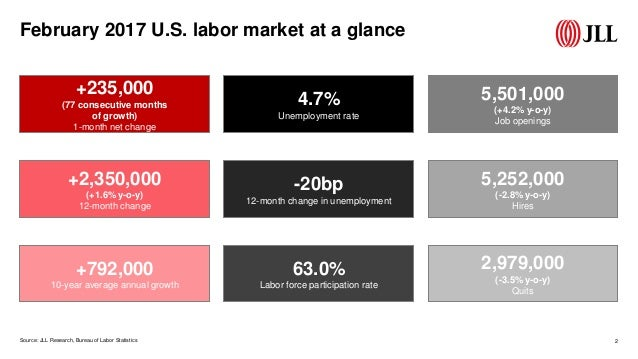 March 2017 U.S. employment update and outlook