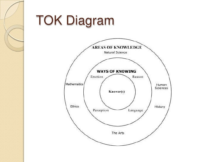 tok student example 1 Ibo tok essay samples with examiner comments   regarding mathematics move from a personal example on how the student  among other relevant tok issues the.