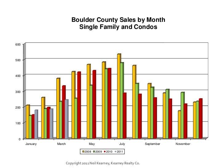 Boulder Real Estate Update March 2011 Slide 2