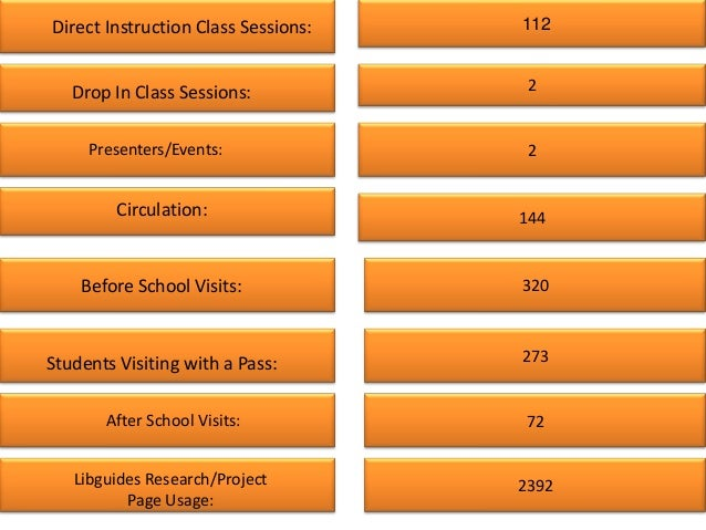 Direct Instruction Class Sessions:   112   Drop In Class Sessions:            2     Presenters/Events:               2    ...