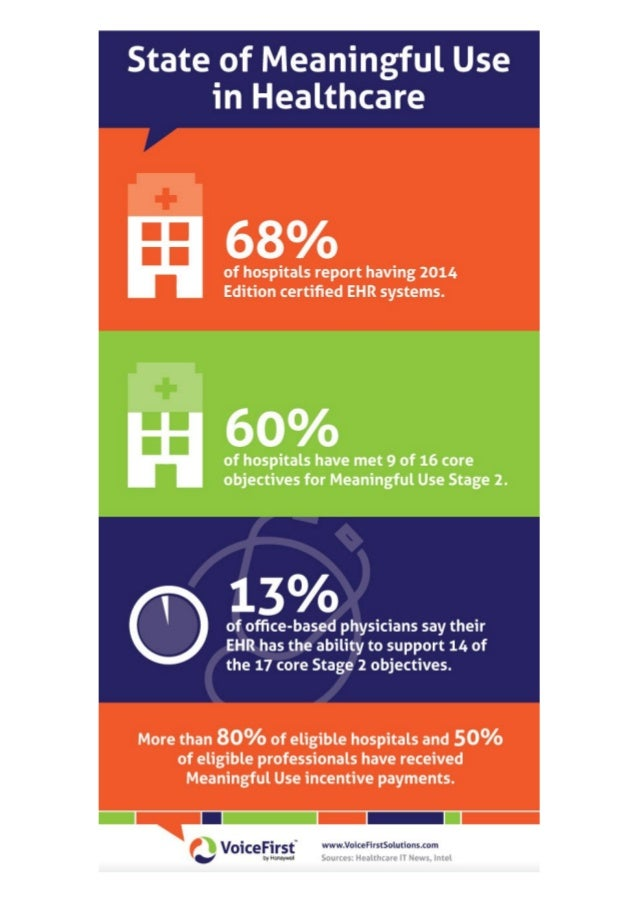 The State of Meaningful Use in Healthcare