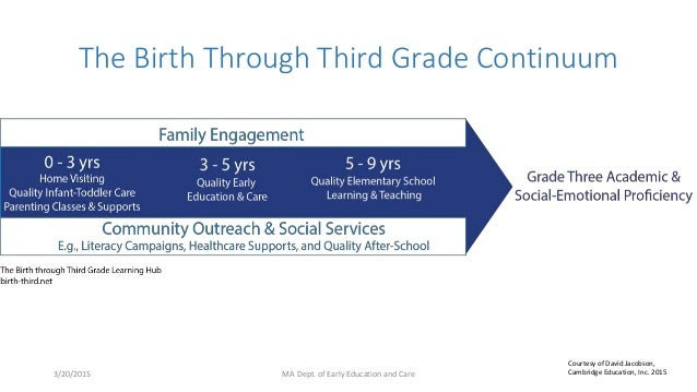 The Birth Through Third Grade Continuum 3/20/2015 MA Dept. of Early Education and Care Courtesy of David Jacobson, Cambrid...