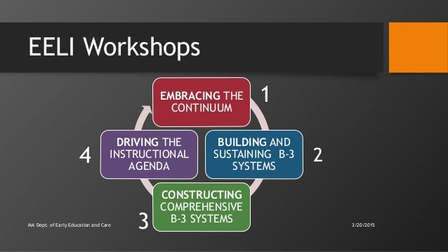 EELI Workshops MA Dept. of Early Education and Care EMBRACING THE CONTINUUM BUILDING AND SUSTAINING B-3 SYSTEMS CONSTRUCTI...