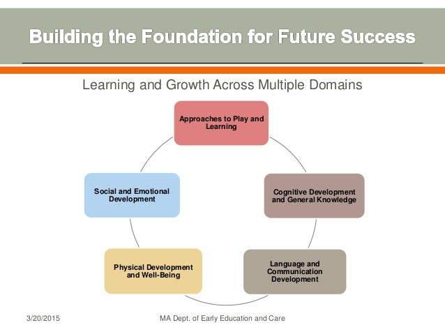 Learning and Growth Across Multiple Domains Approaches to Play and Learning Cognitive Development and General Knowledge La...