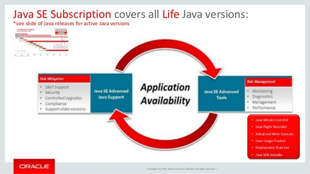 Java SE Subscription Workshop