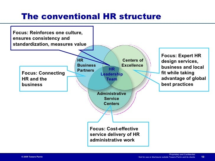 Building The Hr Function Of The Future From Vision To Reality