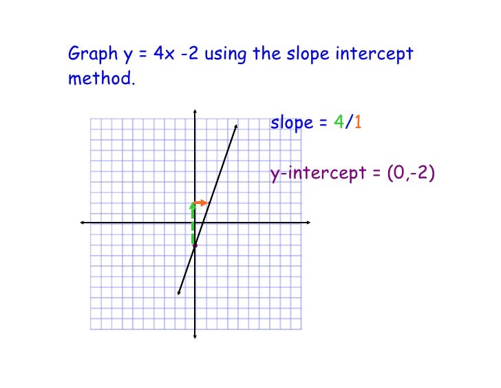 point slope intercept method The slope-intercept method the slope-intercept equation of a line is y = mx + b m is the slope of the line  slope tells us how to get from one point to another on the line from one point, if you rise 2 and run 5, you'll be back on the line the meaning of slope  graph =2 5.