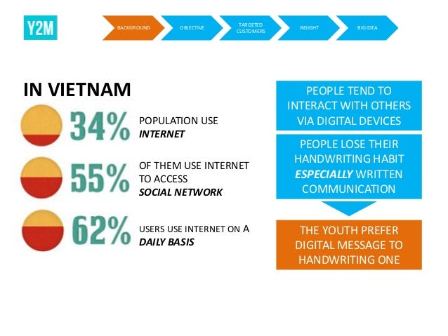 BACKGROUND  OBJECTIVE  TARGETED CUSTOMERS  IN VIETNAM POPULATION USE INTERNET OF THEM USE INTERNET TO ACCESS SOCIAL NETWOR...