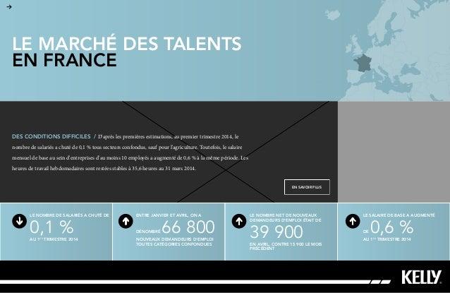 Le marché des talents EN FRANCE Le nombre de salariés a chuté de 0,1%au 1er trimestre2014 Entre janvier et avril, on a ...