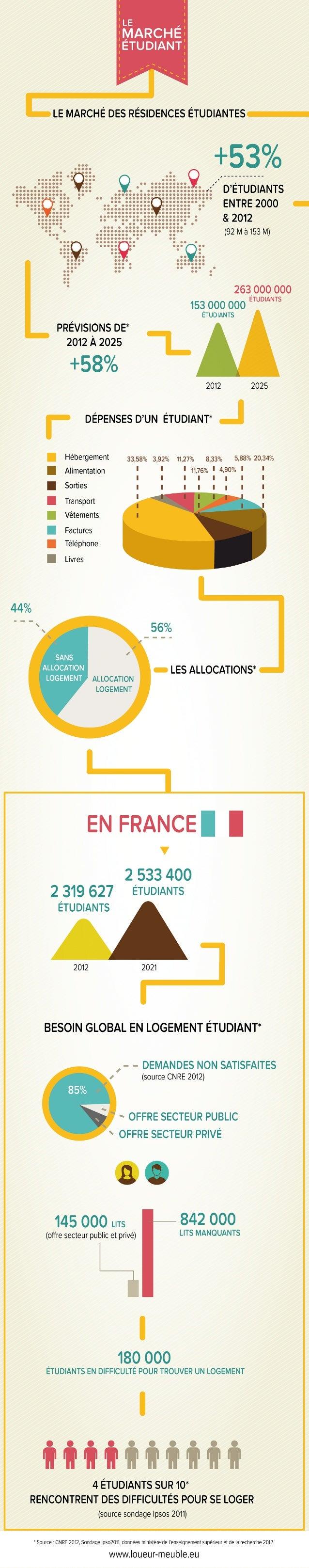 Infographie Le marché de la résidence pour étudiants