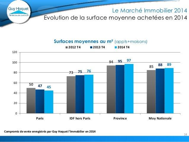 14  Compromis 2014 dans le réseau GHI vs 2012 et 2013  Le Marché Immobilier 2014 Evolution de la surface moyenne achetées ...