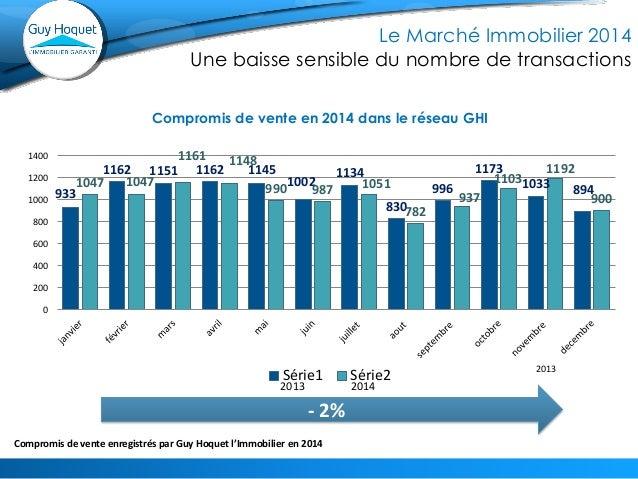 - 2%  Compromis de vente en 2014 dans le réseau GHI  2013  2013  2014  933  1162  1151  1162  1145  1002  1134  830  996  ...