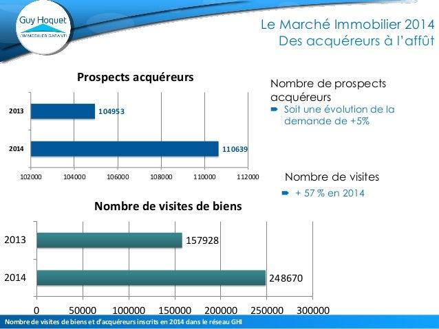 110639  104953  102000  104000  106000  108000  110000  112000  2014  2013  Prospects acquéreurs  Nombre de prospects acqu...