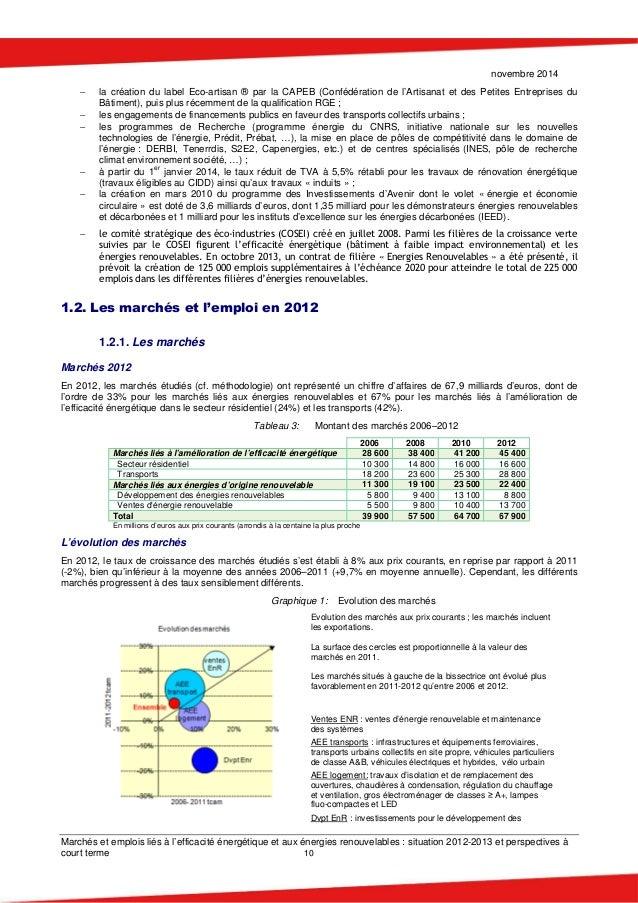 novembre 2014 Marchés et emplois liés à l'efficacité énergétique et aux énergies renouvelables : situation 2012-2013 et pe...