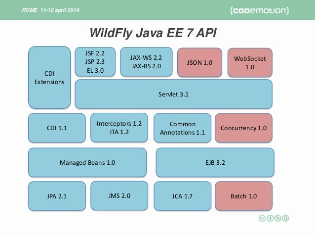 Introduction to wildfly 8 marchioni for Java 7 architecture