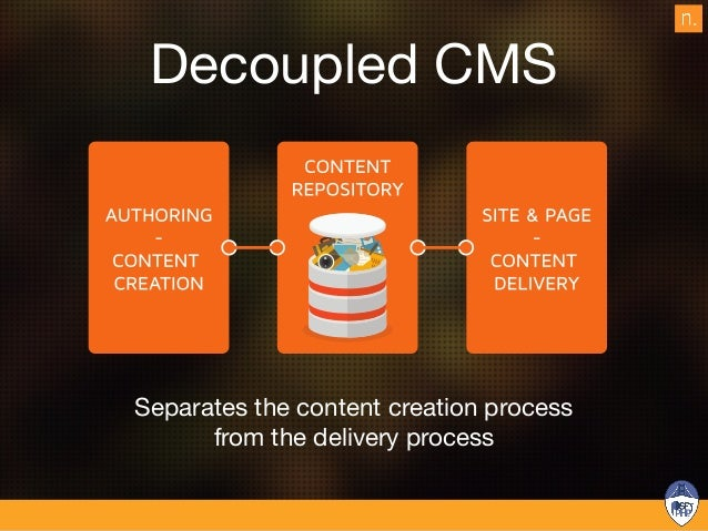 Headless CMS CONTENT REPOSITORY CONTENT CREATION & CONTENT MANAGEMENT CUSTOM FRONT-END DELIVERY SYSTEM APIs RAW CONTENT HE...