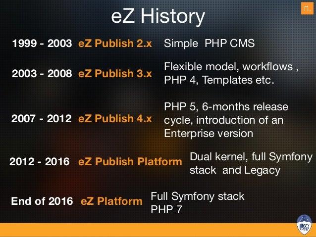 eZ Approach CONTENT REPOSITORY CONTENT CREATION & CONTENT MANAGEMENT APIs Content Consumers Headless Way RAW CONTENT JSON ...