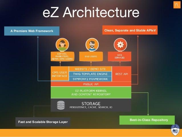 Solr Engine Solr eZ 5.4.5 SQL Engine DB Doctrine IO Handler FS FlySystem IOSearch SQL Storage Engine DB Doctrine Future St...