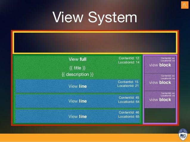 Template selection # ezpublish/config/ezpublish.yml ezpublish: system: front_siteaccess: location_view: full: # A si...