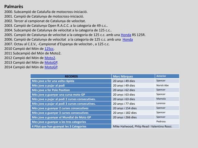Palmarès 2000. Subcampió de Cataluña de motocross-iniciació. 2001. Campió de Catalunya de motocross-iniciació. 2002. Terce...