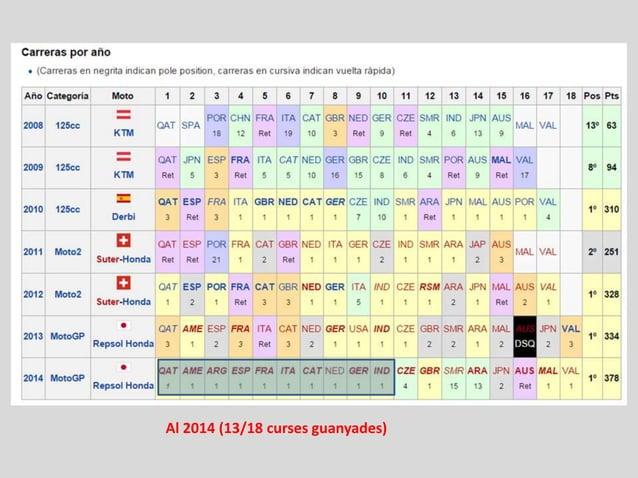 Al 2014 (13/18 curses guanyades)
