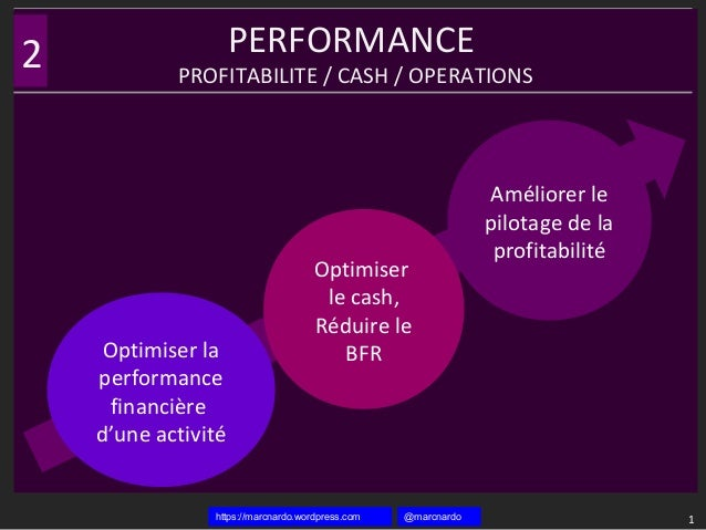 @marcnardohttps://marcnardo.wordpress.com PERFORMANCE PROFITABILITE / CASH / OPERATIONS 1 2 Optimiser la performance finan...