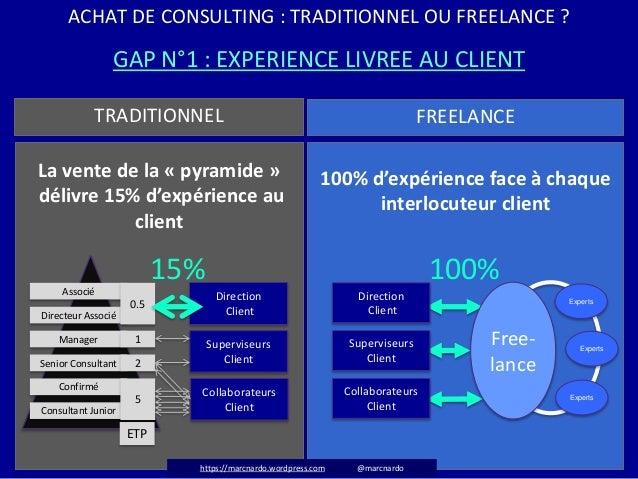 ACHAT DE CONSULTING : TRADITIONNEL OU FREELANCE ? GAP N°1 : EXPERIENCE LIVREE AU CLIENT La vente de la « pyramide » délivr...