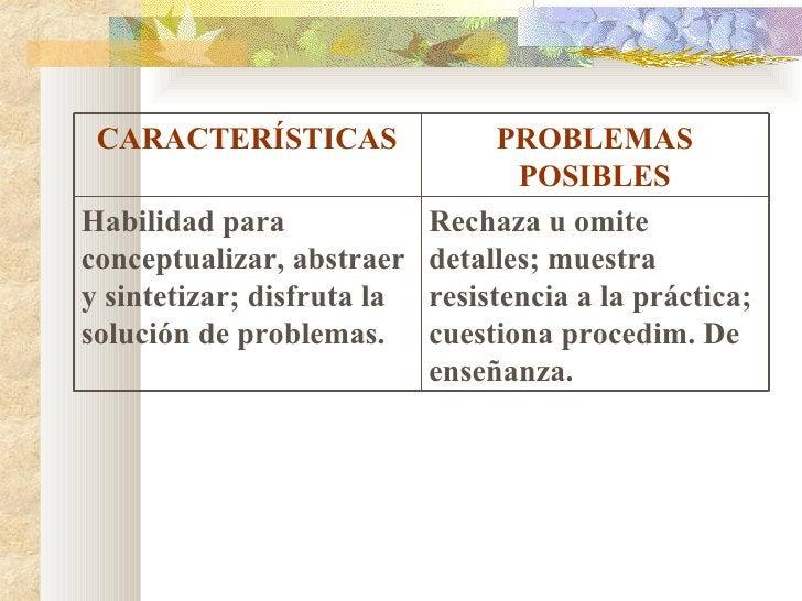 CARACTERÍSTICAS PROBLEMAS POSIBLES Habilidad para conceptualizar, abstraer y sintetizar; disfruta la solución de problemas...