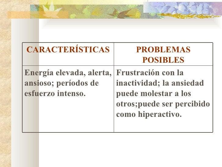 CARACTERÍSTICAS PROBLEMAS POSIBLES Energía elevada, alerta, ansioso; períodos de esfuerzo intenso. Frustración con la inac...