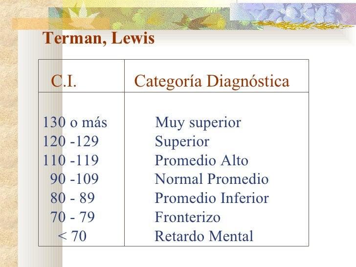 Terman, Lewis    C.I.  Categoría Diagnóstica 130 o más  Muy superior 120 -129  Superior 110 -119  Promedio Alto   90 -109 ...