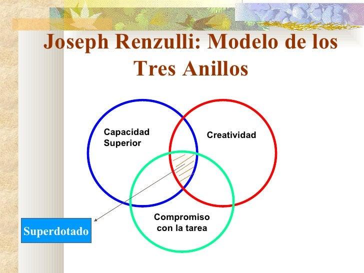 Joseph Renzulli: Modelo de los Tres Anillos Compromiso con la tarea Creatividad Capacidad Superior Superdotado
