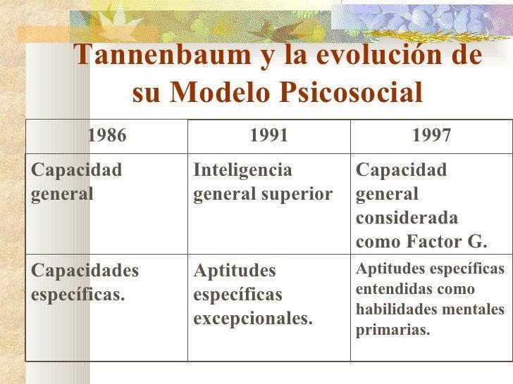 Tannenbaum y la evolución de su Modelo Psicosocial 1986 1991 1997 Capacidad general Inteligencia general superior Capacida...