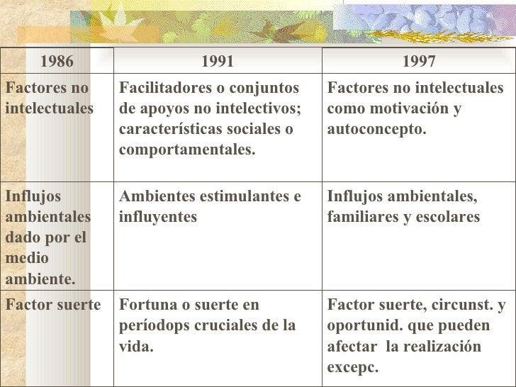 1986 1991 1997 Factores no intelectuales Facilitadores o conjuntos de apoyos no intelectivos; características sociales o c...