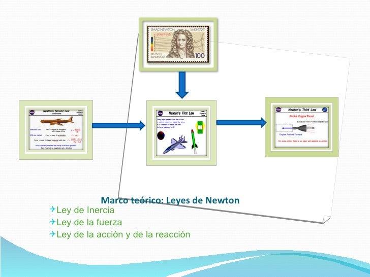 Marco teórico: Leyes de Newton  <ul><li>Ley de Inercia </li></ul><ul><li>Ley de la fuerza </li></ul><ul><li>Ley de la acci...