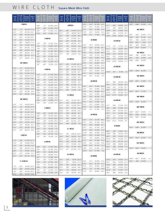 Welded wire gauge chart dolgular welded wire mesh standards dolgular greentooth Image collections