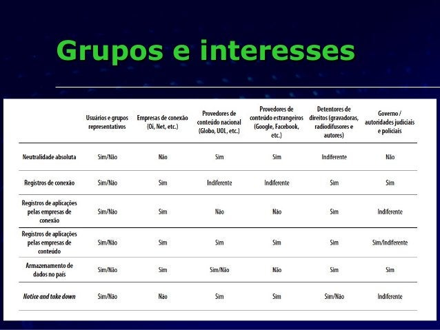 Grupos e interessesGrupos e interesses