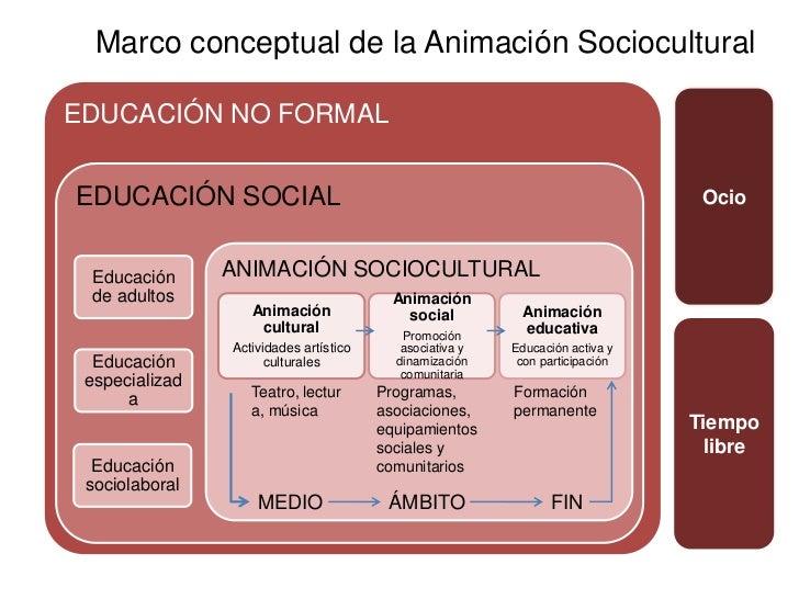 Marco conceptual de la Animación Sociocultural dentro de la Educación…