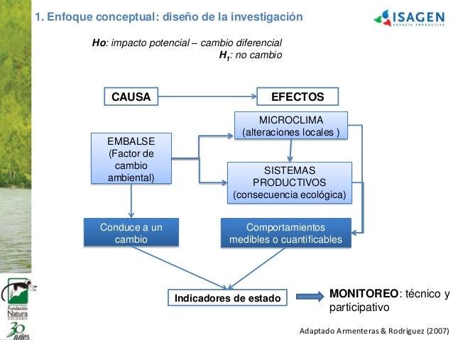 Marco conceptual, modelo metodológico y resultados del monitoreo agro…