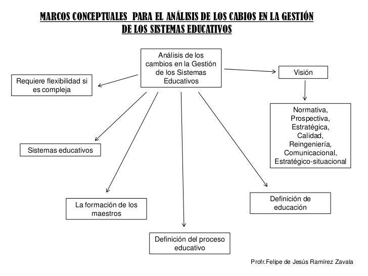 MARCOS CONCEPTUALES PARA EL ANÁLISIS DE LOS CABIOS EN LA GESTIÓN                          DE LOS SISTEMAS EDUCATIVOS      ...