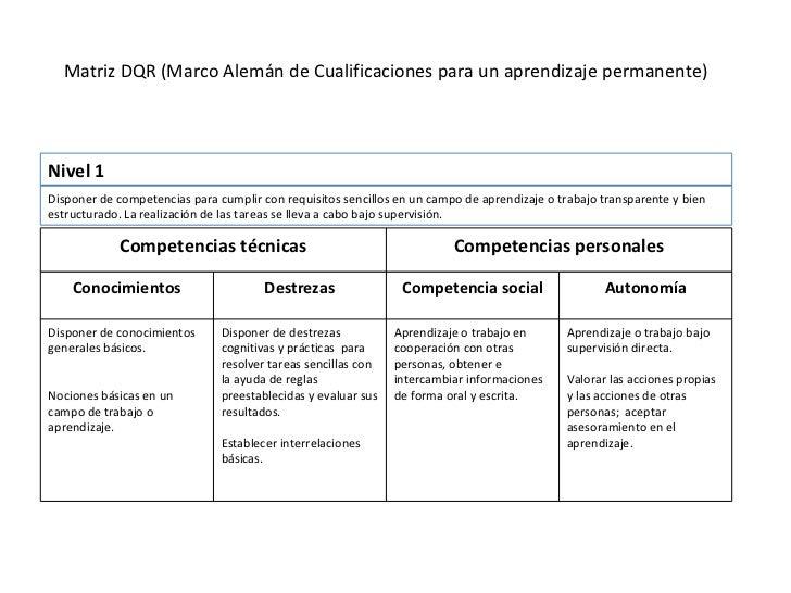 Matriz DQR (Marco Alemán de Cualificaciones para un aprendizaje permanente) Conocimientos Destrezas Competencia social Aut...