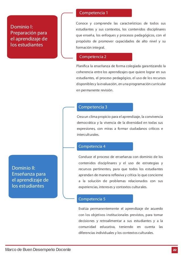 22 Dominio I: Preparación para el aprendizaje de los estudiantes Dominio II: Enseñanza para el aprendizaje de los estudian...